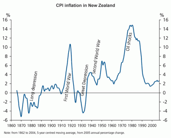 CPI inflation in New Zealand