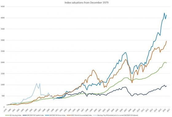 Index valuations from December 1979