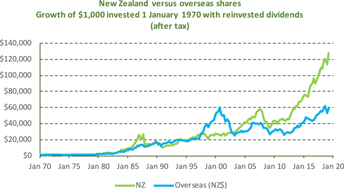 New Zealand versus overseas shares: Growth of $1,000 invested 1 January 1970 with reinvested dividends (after tax)