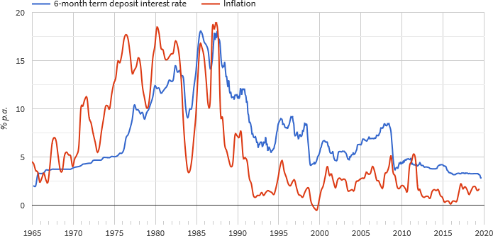 6-Month Term Deposit Interest Rate and Inflation Rate in New Zealand, 1965–2019
