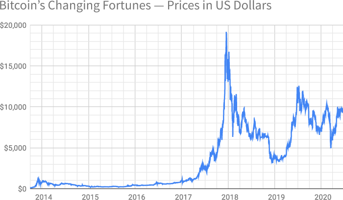 Graph showing the price of Bitcoin in US Dollars from 1 October 2013 to 19 June 2020